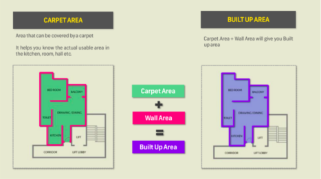 Real Estate Basics Part 1 – Carpet Area, Built-Up Area & Super Built-Up Area