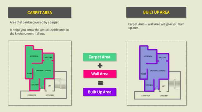 What is Carpet Area, Built-Up Area & Super Built-Up Area