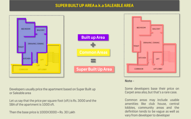 What Is Carpet Area Built Up Area Super Built Up Area