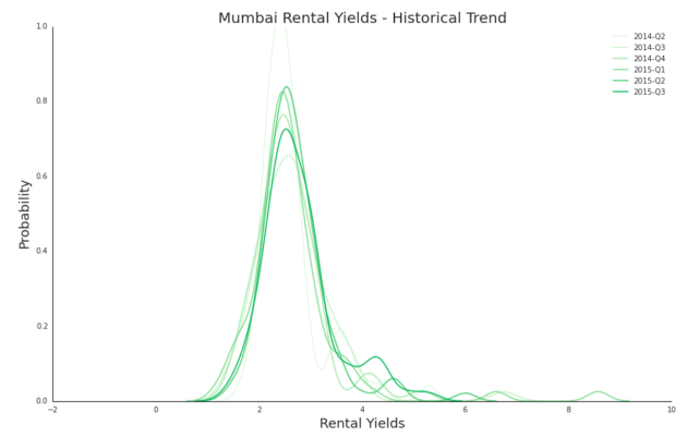 Identify The Best Investment Options using Rental Yield