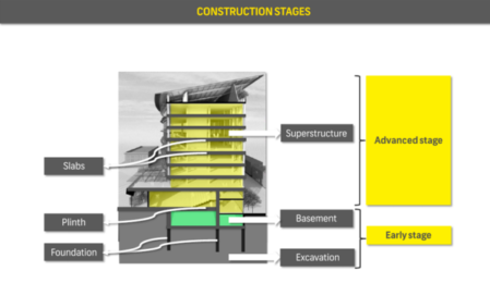 Real Estate Basics Part 2 – OSR, FSI, Loading & Construction Stages