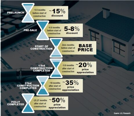 real estate in india project report Real estate sector - the india story current scenario of the real estate market in india commercial real estate sector is in boom in india in the last fifteen years, post operative management of real estate projects and support in marketing properties.