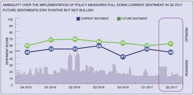 Real estate sentiments turn negative on RERA, GST implementation: FICCI-NAREDCO-Knight Frank India's sentiment index