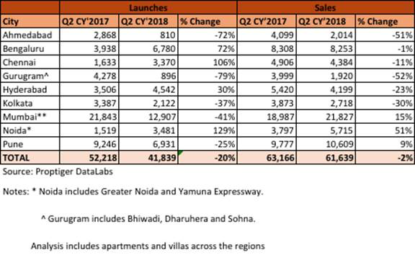 New launches struggle, sales remain flat in Q2 CY2018: PropTiger Realty Decoded report