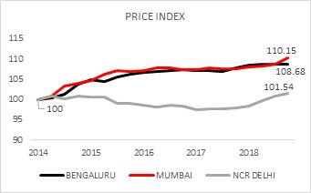 Housing launches in Bengaluru, Mumbai and Delhi NCR see significant jump in 2018: Report