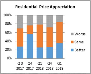 Real estate stakeholders express confidence in the residential sector for the coming six months: Report